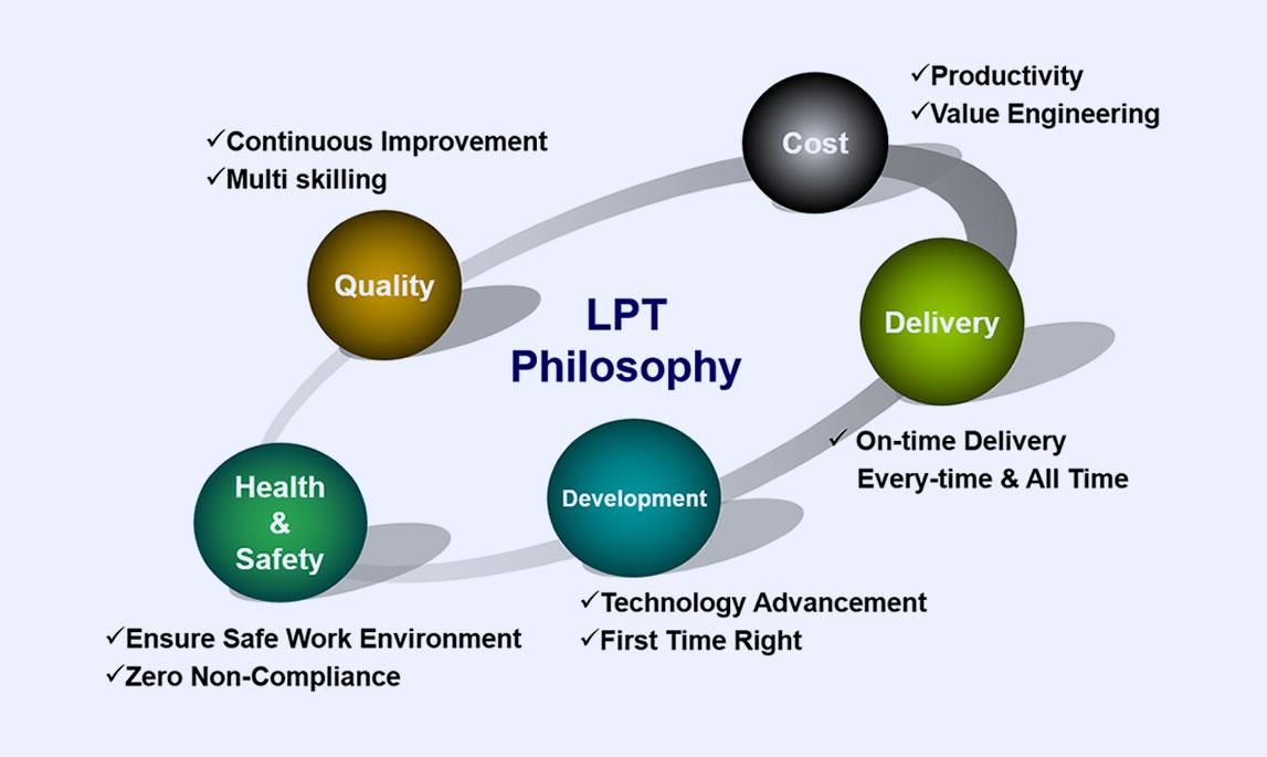 LPT Philosophy